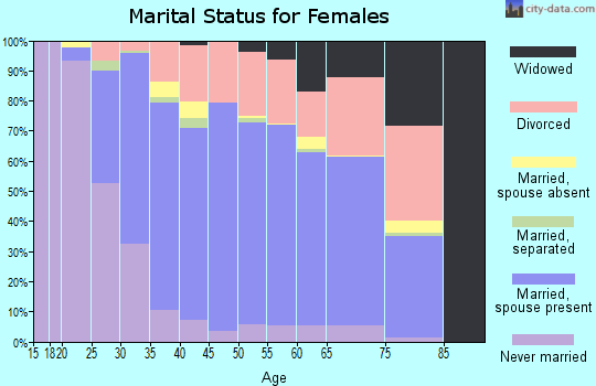 Zip code 19701 marital status for females