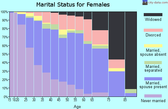 Zip code 19702 marital status for females