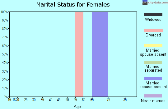 Zip code 19732 marital status for females