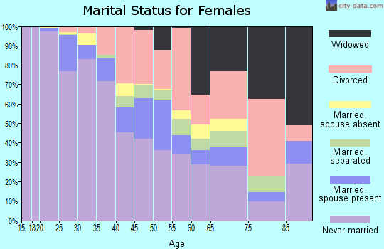 Zip code 19801 marital status for females