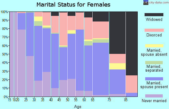 Zip code 19977 marital status for females