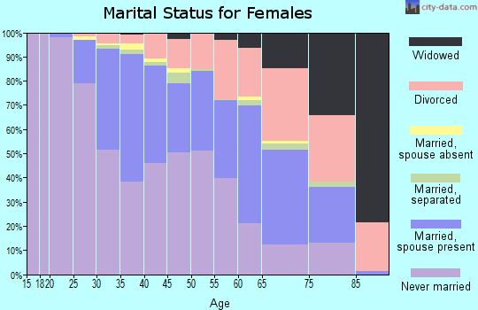 Zip code 20003 marital status for females