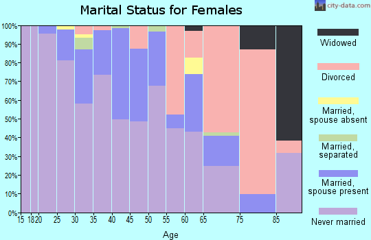 Zip code 20005 marital status for females