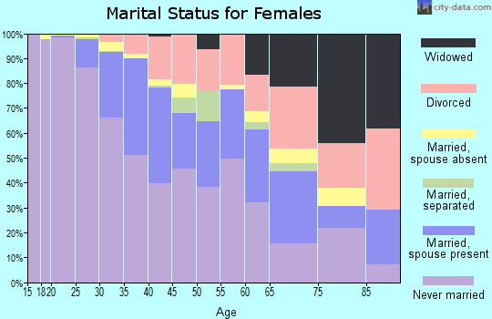 Zip code 20009 marital status for females