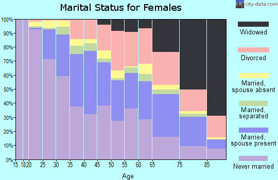 Zip code 20011 marital status for females