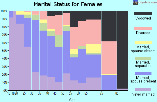 Zip code 20109 marital status for females