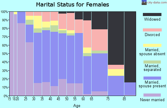 Zip code 20603 marital status for females