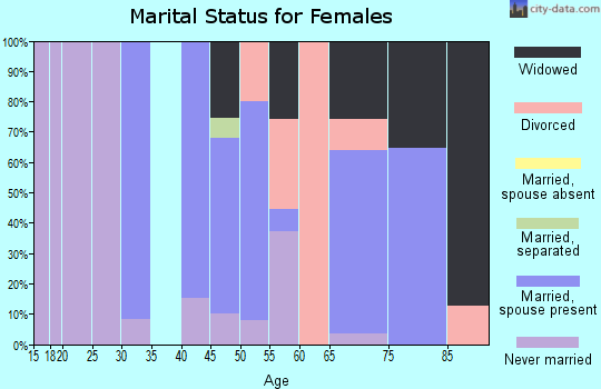 Zip code 20608 marital status for females