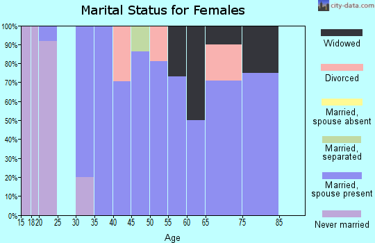 Zip code 20624 marital status for females