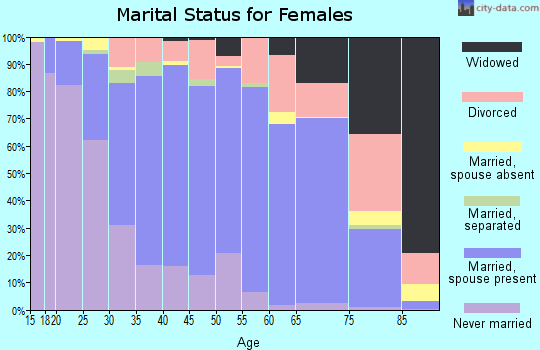 Zip code 20646 marital status for females