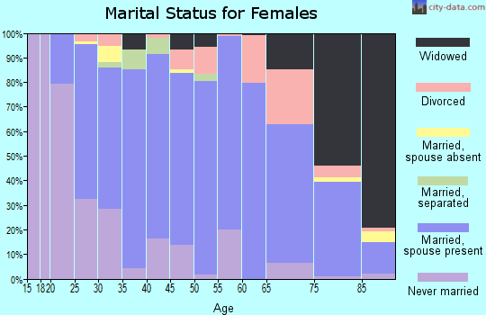 Zip code 20650 marital status for females