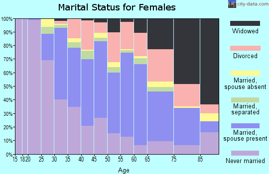Zip code 20735 marital status for females