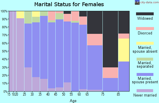 Zip code 20736 marital status for females