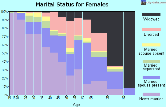 Zip code 20745 marital status for females