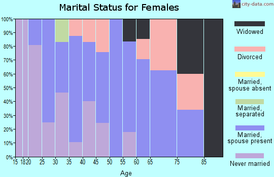 Zip code 20764 marital status for females