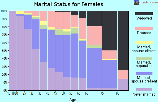 Zip code 20772 marital status for females