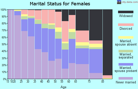 Zip code 20785 marital status for females