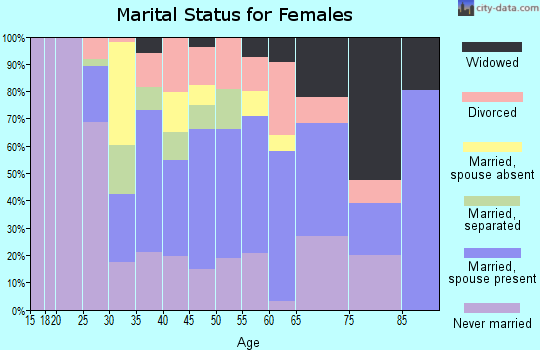 Zip code 20794 marital status for females