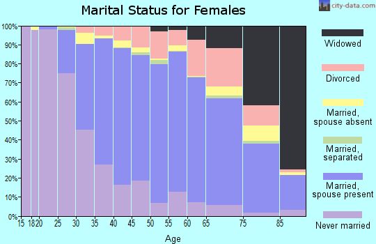 Zip code 20815 marital status for females