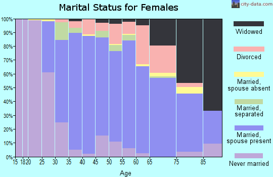 Zip code 20832 marital status for females
