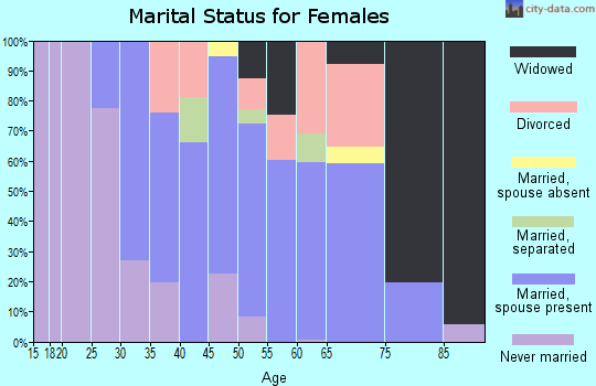 Zip code 20837 marital status for females