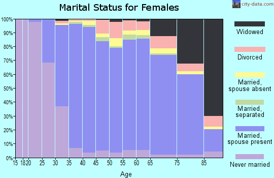 Zip code 20854 marital status for females