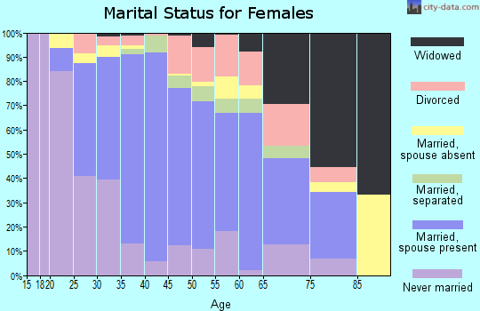 Zip code 20879 marital status for females