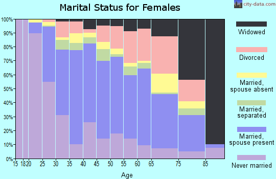 Zip code 20886 marital status for females