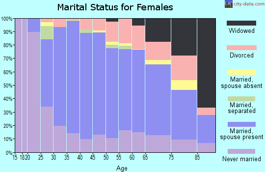 Zip code 20895 marital status for females