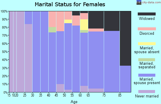 Zip code 21013 marital status for females