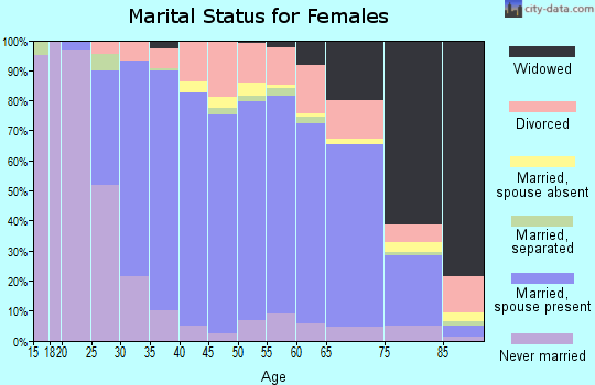Zip code 21014 marital status for females