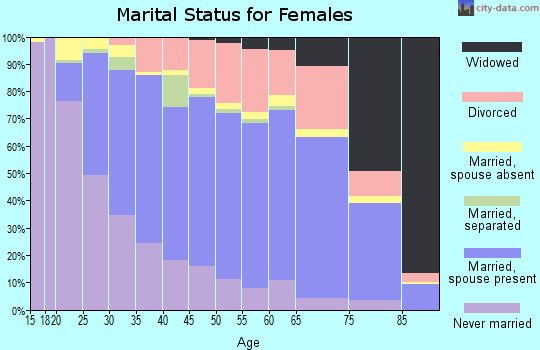Zip code 21044 marital status for females
