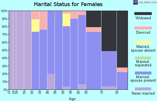 Zip code 21057 marital status for females