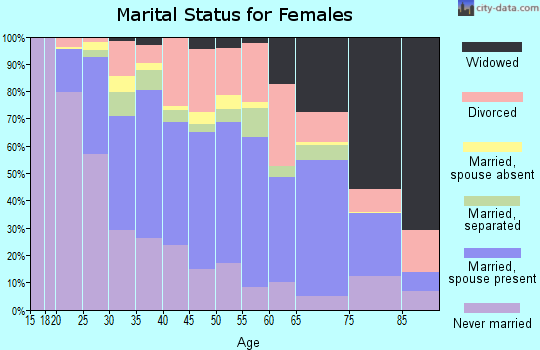 Zip code 21061 marital status for females