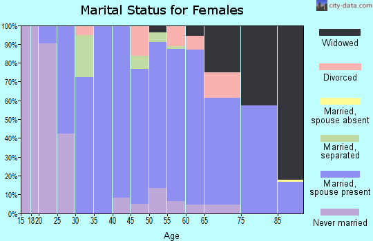 Zip code 21084 marital status for females