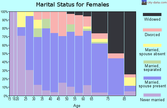 Zip code 21090 marital status for females