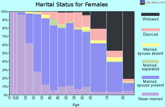 Zip code 21093 marital status for females