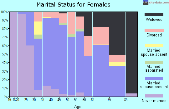 Zip code 21102 marital status for females