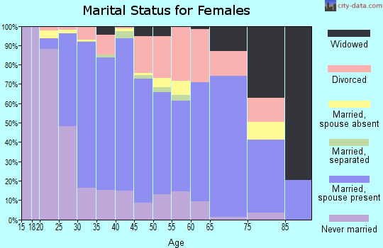 Zip code 21114 marital status for females