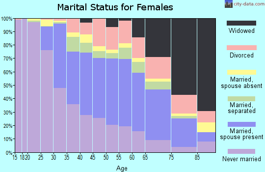 Zip code 21133 marital status for females