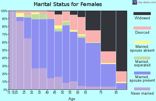 Zip code 21136 marital status for females