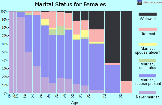 Zip code 21144 marital status for females