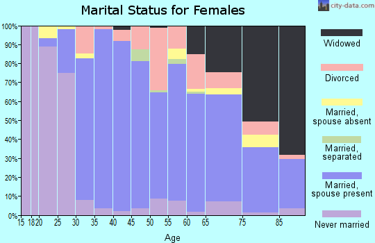 Zip code 21146 marital status for females