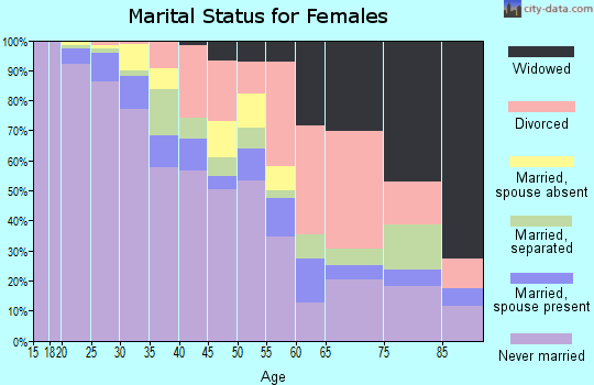 Zip code 21201 marital status for females
