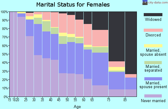 Zip code 21206 marital status for females