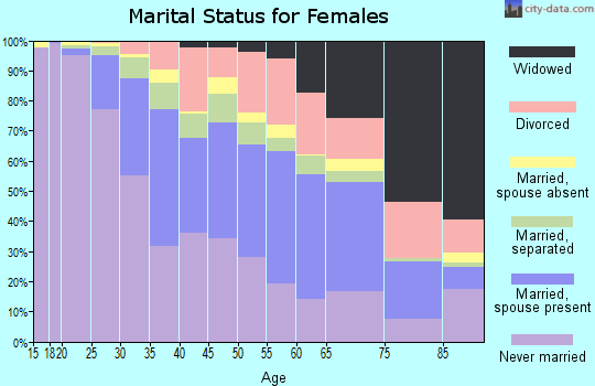 Zip code 21207 marital status for females