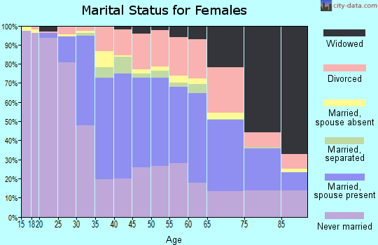 Zip code 21212 marital status for females