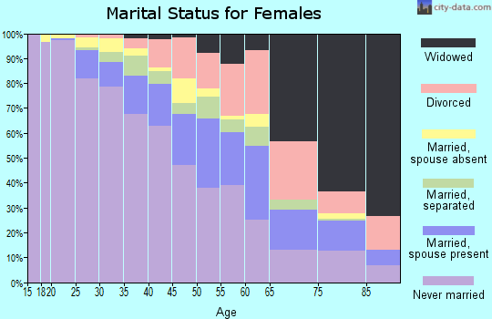 Zip code 21213 marital status for females