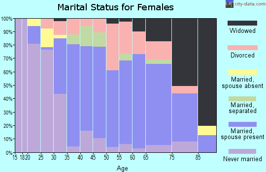 Zip code 21219 marital status for females