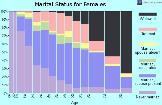 Zip code 21222 marital status for females